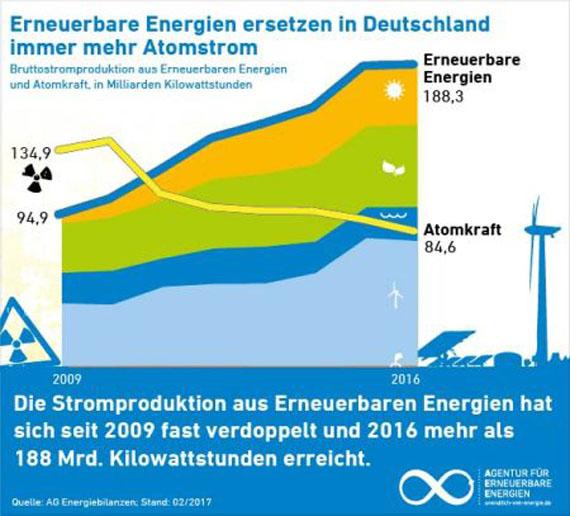 wettbewerb erneuerbare energien